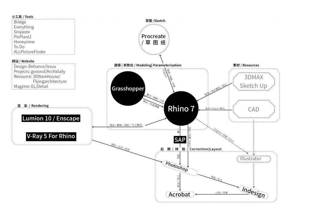 学会这招,我真的不想再用Rhino建模了 通过IPhone扫描模型到Rhino工作流插图
